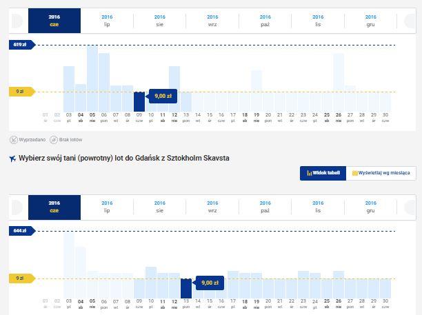 Bilety lotnicze na trasie Gdańsk - Sztokholm - Gdańsk za 18zł (daty do końca roku!) @ Ryanair