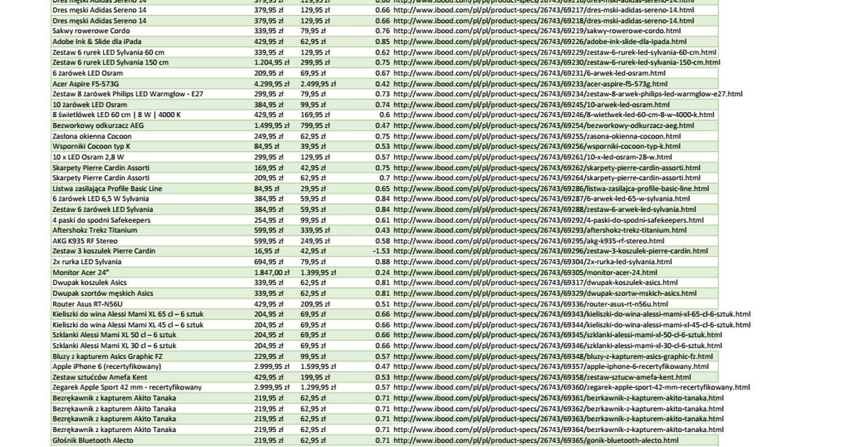 iBood Flash Sale - tabela ze wszystkimi zniżkami