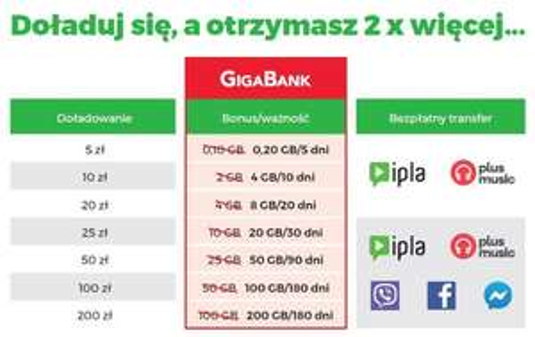 Plus elastyczna 2 x więcej GB przy doładowania do 30.09.2019 oferta na kartę.