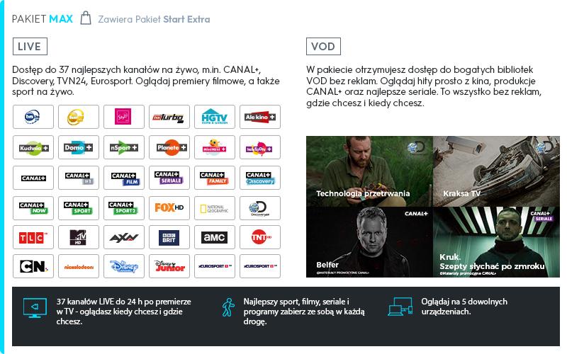 30 dni więcej przy zakupie pakietu w Player+, m. in. Canal+ wychodzi 25 zł za miesiąc