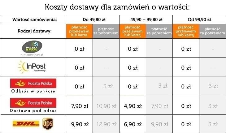 Darmowa dostawa do punktów odbioru (do końca weekendu) @ Znak