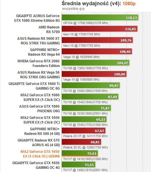 Kfa GTX 1650 ddr6 za 592   1650super za680zł   oc 1800/ 14400mhz   Geforce z grupy Palit Gainward Daytona Galaxy Vivkoo Yuan KFA2 XpertVisio