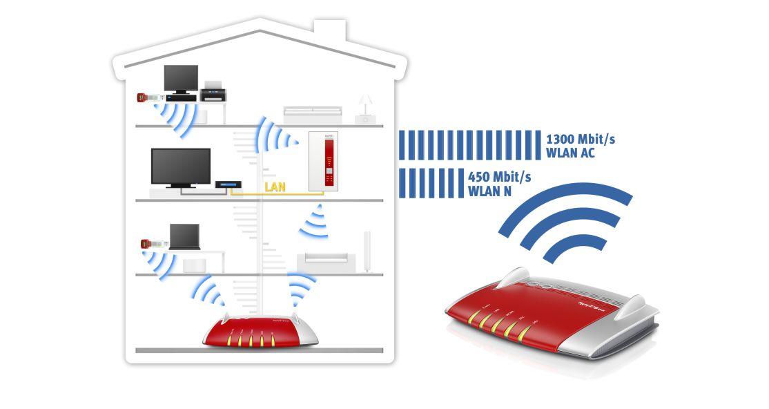 Router FRITZ!Box 3490 WiFi AC + wzmacniacz - zestaw taniej o 25%