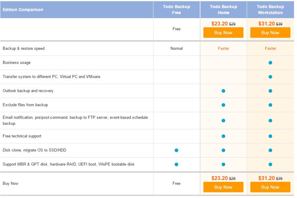 DARMOWE licencje do programów do backup'ów (np migracja z HDD do SSD, kopia zapasowa, itd) @ EaseUS Todo Backup + DAYU Disk Master (~52$ normalnie)