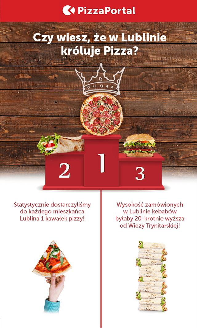 W styczniu Lublin zamawia 15% taniej - pizzaportal.pl