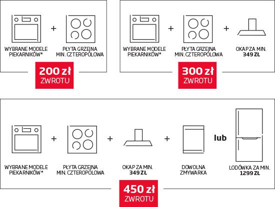 [Cashback] Od 200 do 450zł zwrotu za zakup sprzętu AGD Amica