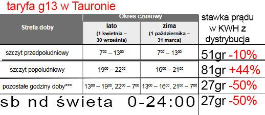 TARYFA G13 W TAURONIE + 300zł bonus za prąd i gaz