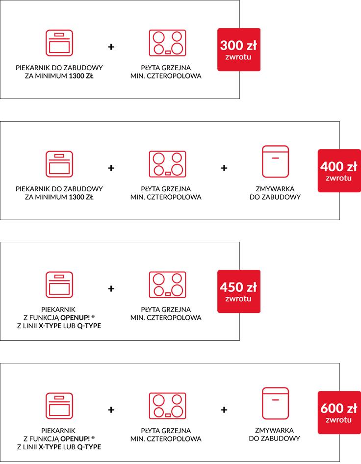 Zwrot Amica na kartę przedpłaconą Sodexo o wartości 300, 400, 450 lub 600 zł.