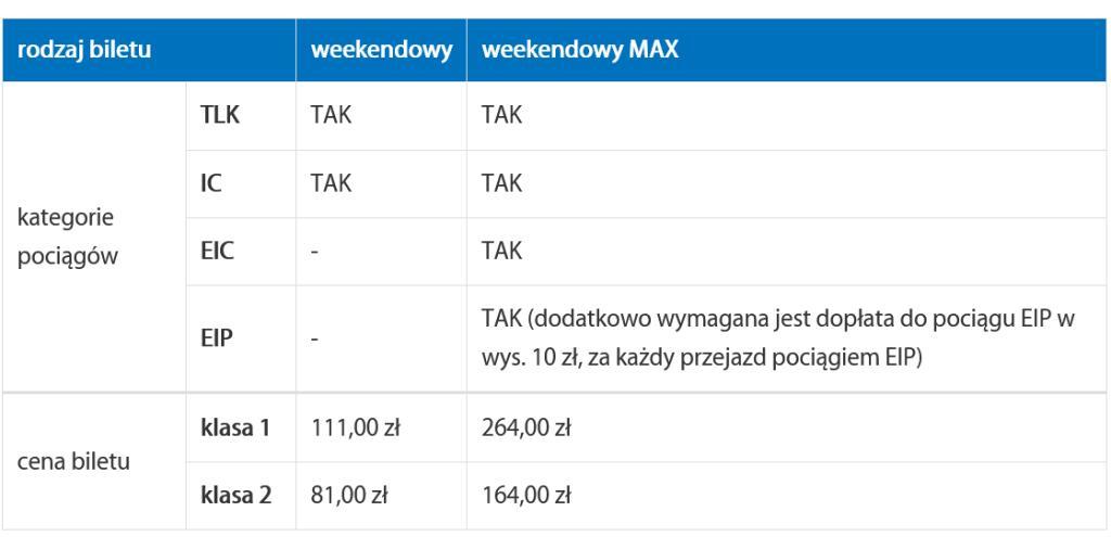 Bilet weekendowy PKP Intercity od 81 zł